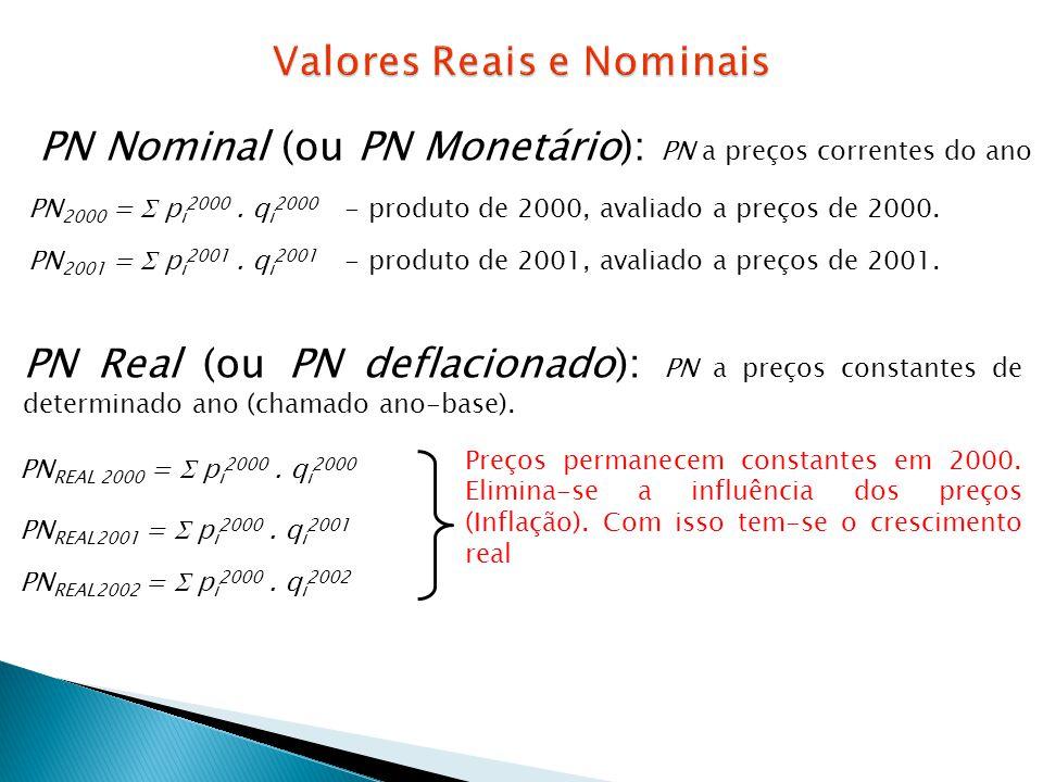 PN Nominal (ou PN Monetário): PN a preços correntes do ano PN 2000 = p i 2000. q i 2000 - produto de 2000, avaliado a preços de 2000. PN 2001 = p i 20