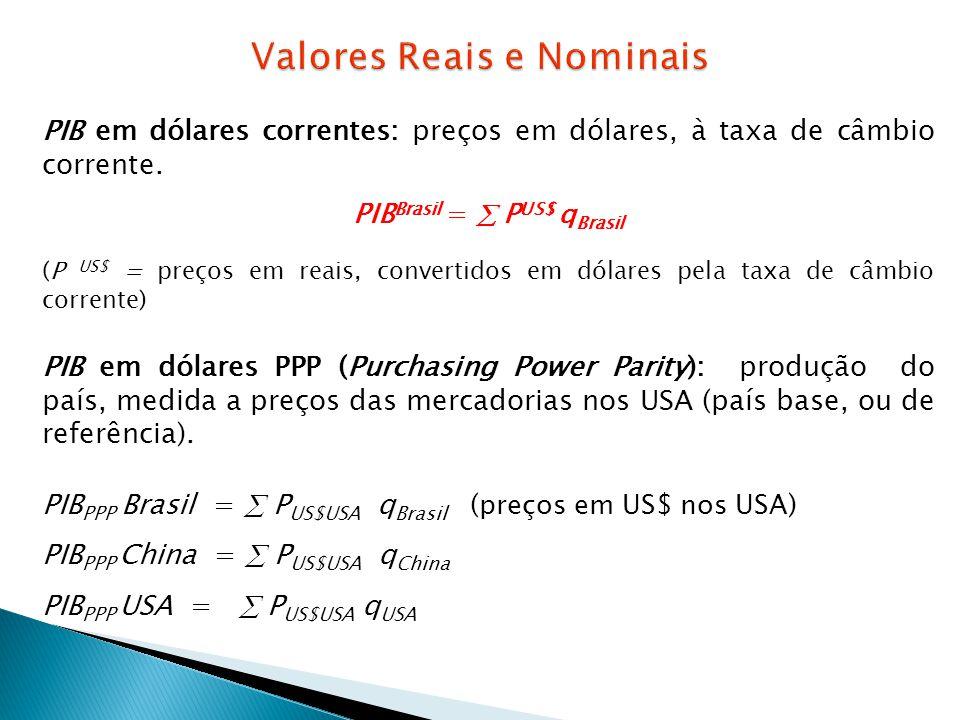 PIB em dólares correntes: preços em dólares, à taxa de câmbio corrente. PIB Brasil = P US$ q Brasil (P US$ = preços em reais, convertidos em dólares p