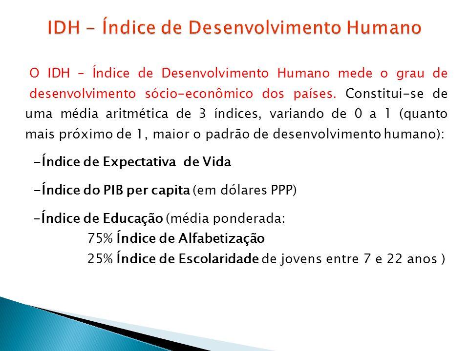 O IDH – Índice de Desenvolvimento Humano mede o grau de desenvolvimento sócio-econômico dos países. Constitui-se de uma média aritmética de 3 índices,