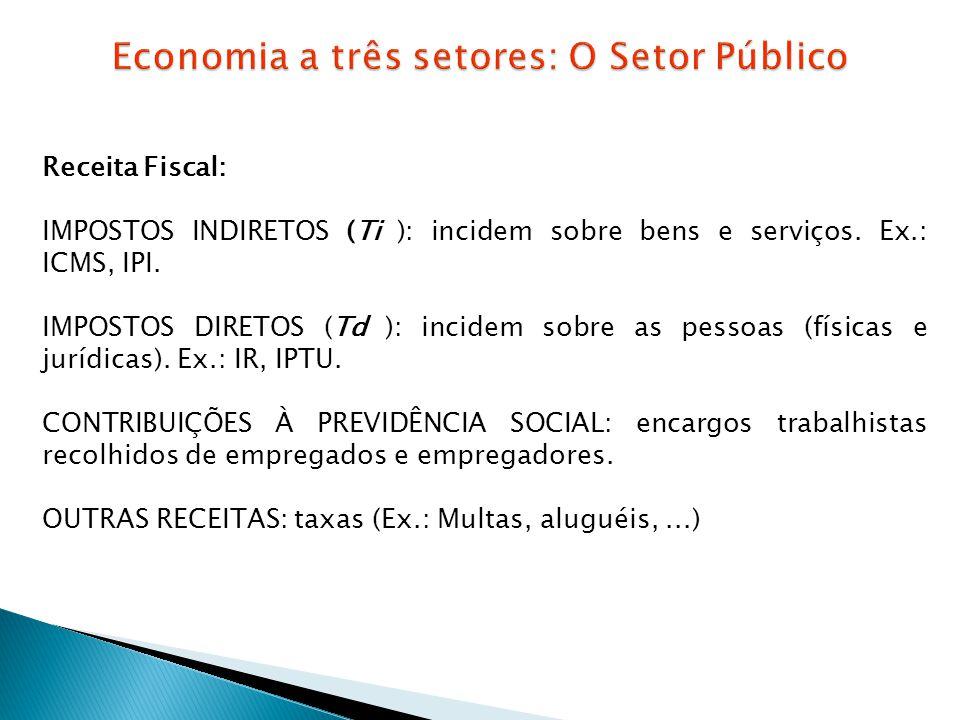 Receita Fiscal: IMPOSTOS INDIRETOS (Ti ): incidem sobre bens e serviços. Ex.: ICMS, IPI. IMPOSTOS DIRETOS (Td ): incidem sobre as pessoas (físicas e j