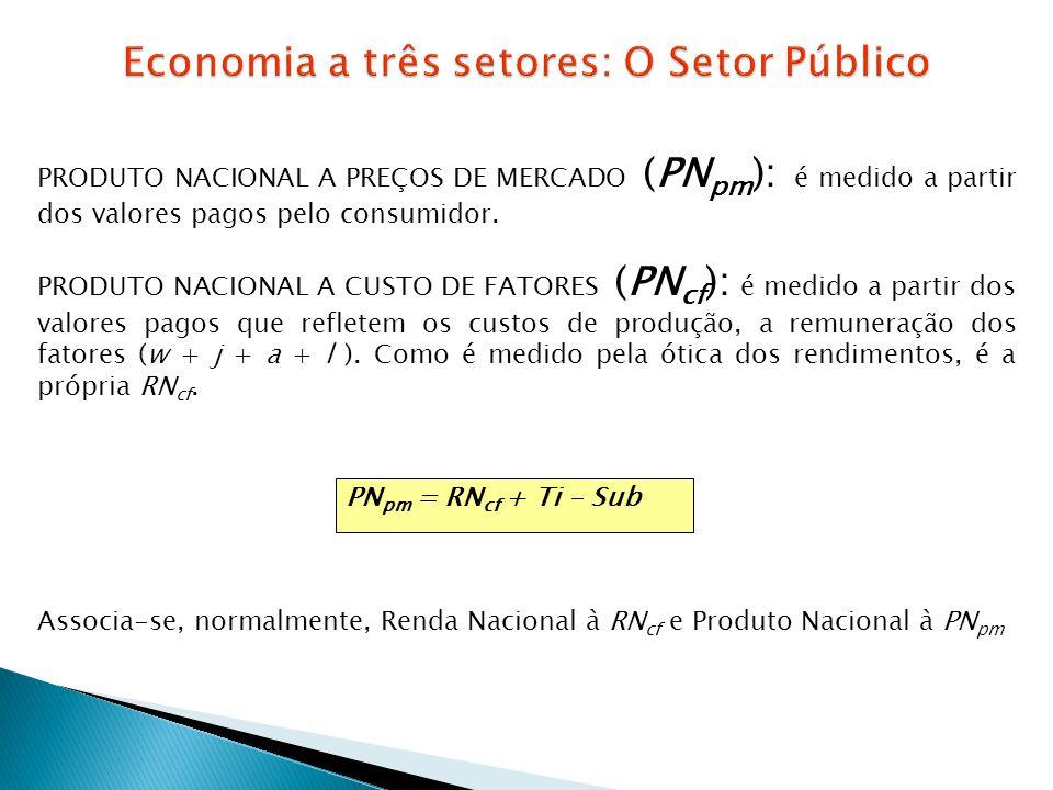 PRODUTO NACIONAL A PREÇOS DE MERCADO (PN pm ): é medido a partir dos valores pagos pelo consumidor. PRODUTO NACIONAL A CUSTO DE FATORES (PN cf ): é me