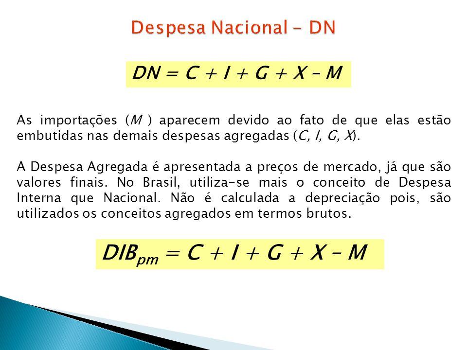 DN = C + I + G + X – M As importações (M ) aparecem devido ao fato de que elas estão embutidas nas demais despesas agregadas (C, I, G, X). A Despesa A