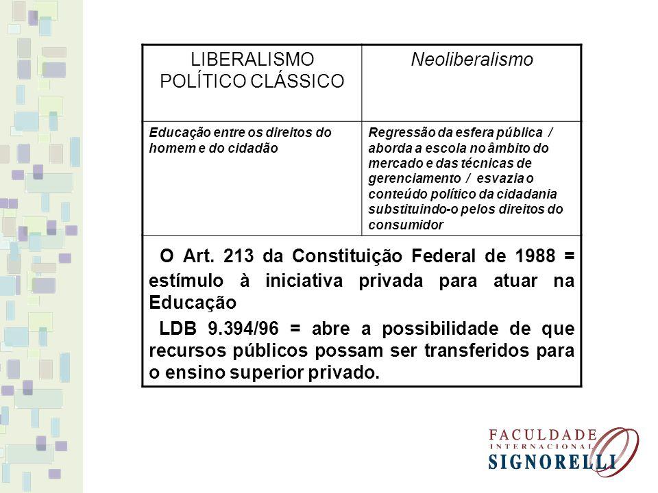 LIBERALISMO POLÍTICO CLÁSSICO Neoliberalismo Educação entre os direitos do homem e do cidadão Regressão da esfera pública / aborda a escola no âmbito
