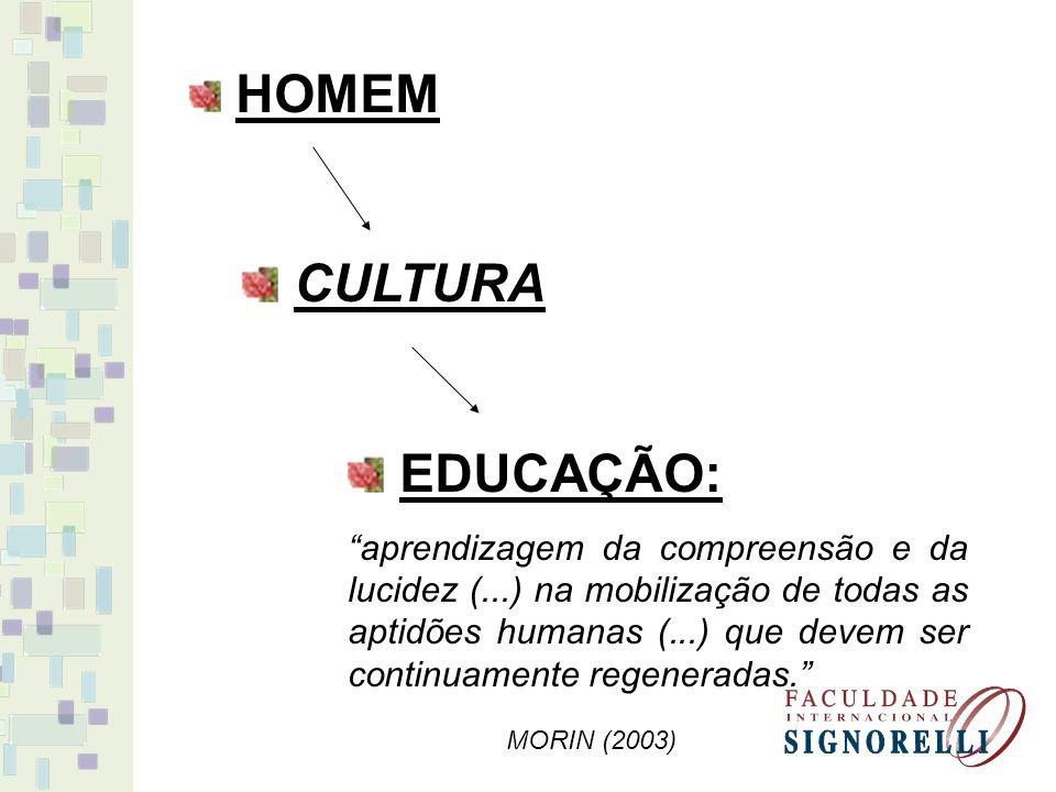 HOMEM CULTURA EDUCAÇÃO: aprendizagem da compreensão e da lucidez (...) na mobilização de todas as aptidões humanas (...) que devem ser continuamente r