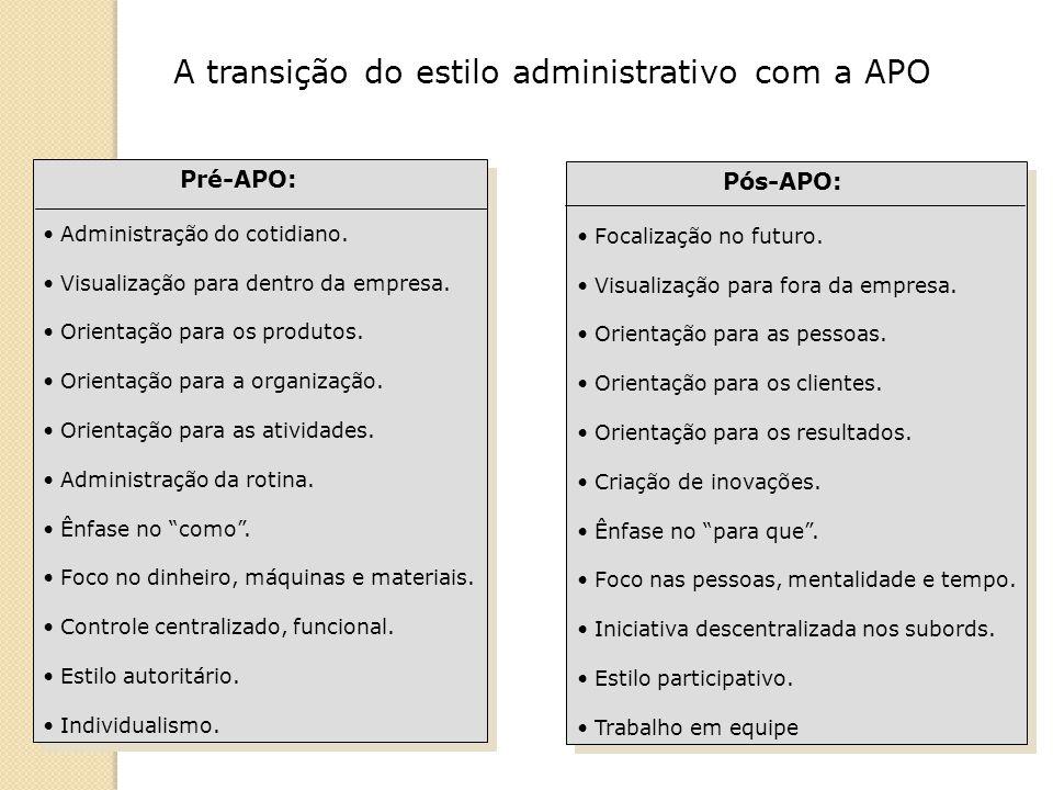 Pré-APO: Administração do cotidiano. Visualização para dentro da empresa. Orientação para os produtos. Orientação para a organização. Orientação para