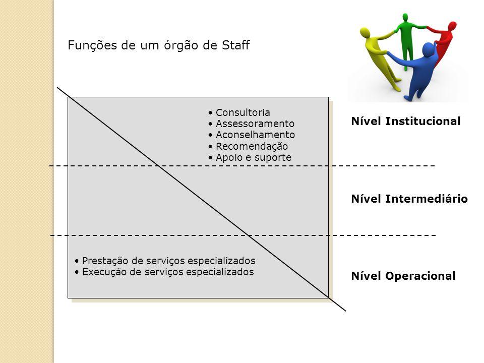 Funções de um órgão de Staff Nível Institucional Nível Intermediário Nível Operacional Consultoria Assessoramento Aconselhamento Recomendação Apoio e suporte Prestação de serviços especializados Execução de serviços especializados