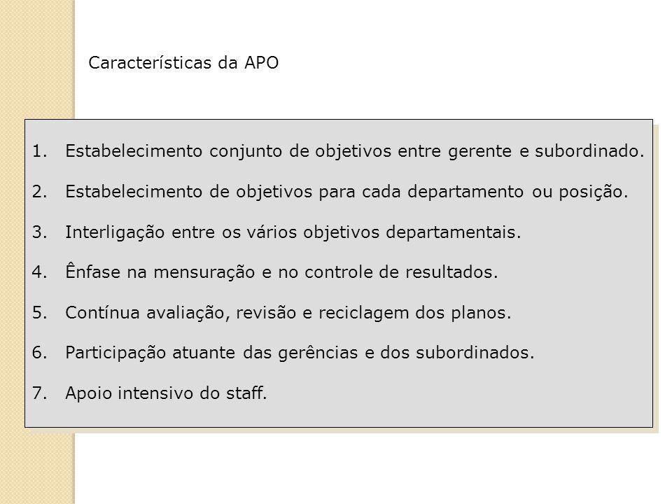 Características da APO 1.Estabelecimento conjunto de objetivos entre gerente e subordinado. 2.Estabelecimento de objetivos para cada departamento ou p