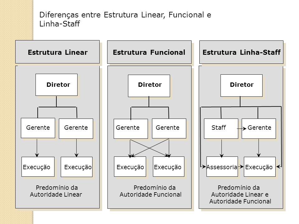 Diferenças entre Estrutura Linear, Funcional e Linha-Staff Estrutura LinearEstrutura FuncionalEstrutura Linha-Staff Diretor Diretor Diretor Predomínio da Predomínio da Predomínio da Autoridade LinearAutoridade Funcional Autoridade Linear e Autoridade Funcional Execução Execução Execução Execução Assessoria Execução Gerente GerenteGerente Gerente Staff Gerente