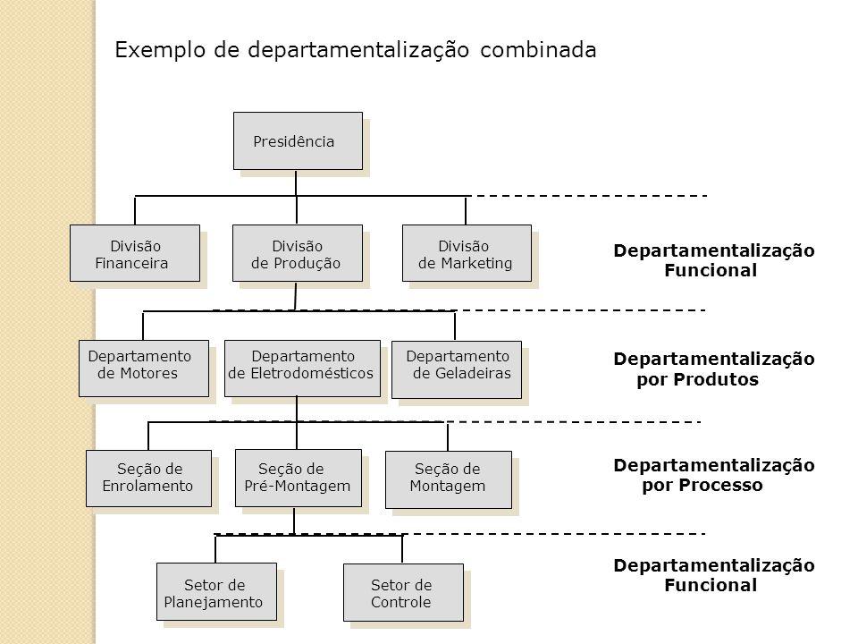 Exemplo de departamentalização combinada Departamentalização Funcional Departamentalização por Produtos Departamentalização por Processo Departamental