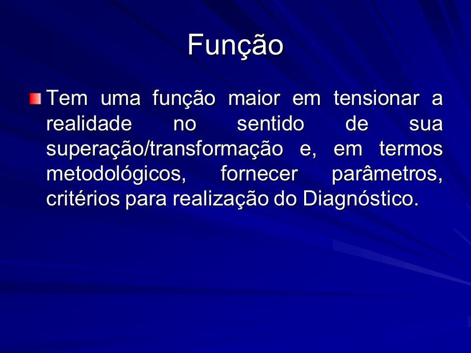 Função Tem uma função maior em tensionar a realidade no sentido de sua superação/transformação e, em termos metodológicos, fornecer parâmetros, critérios para realização do Diagnóstico.