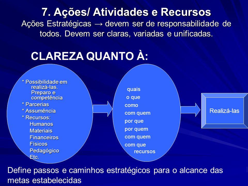 7. Ações/ Atividades e Recursos Ações Estratégicas devem ser de responsabilidade de todos. Devem ser claras, variadas e unificadas. * Possibilidade em
