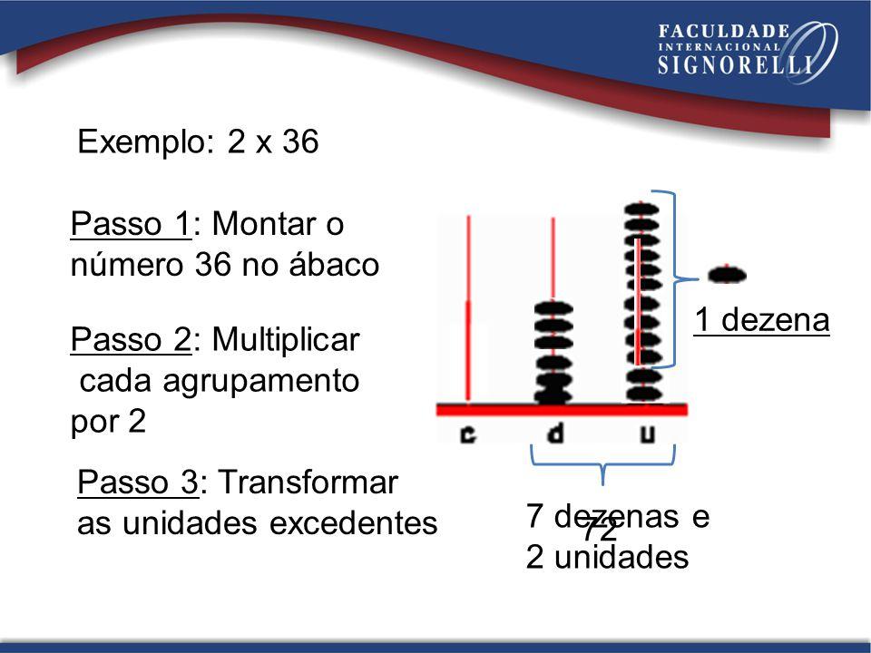 Exemplo: 2 x 36 Passo 1: Montar o número 36 no ábaco Passo 2: Multiplicar cada agrupamento por 2 Passo 3: Transformar as unidades excedentes 1 dezena