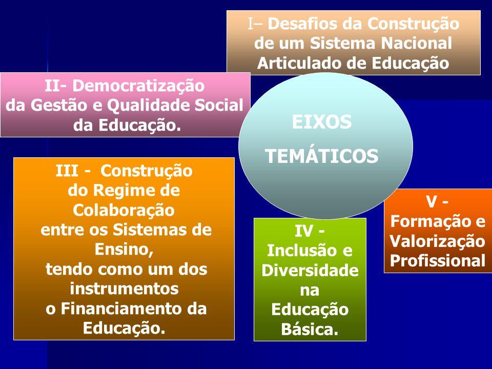 III - Construção do Regime de Colaboração entre os Sistemas de Ensino, tendo como um dos instrumentos o Financiamento da Educação. I– Desafios da Cons