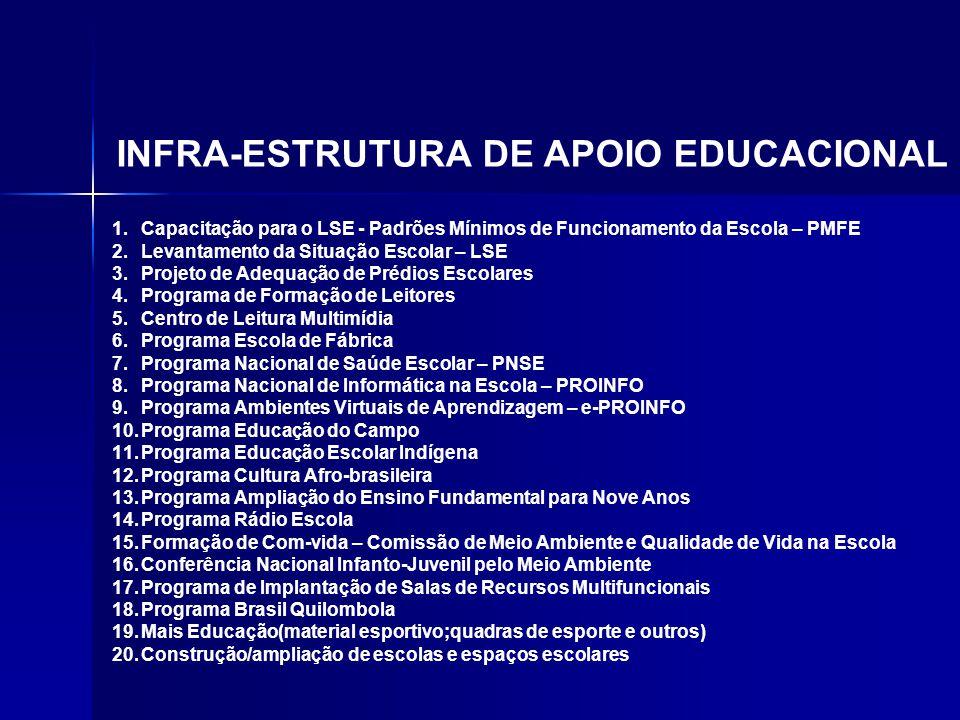 1.Capacitação para o LSE - Padrões Mínimos de Funcionamento da Escola – PMFE 2.Levantamento da Situação Escolar – LSE 3.Projeto de Adequação de Prédio