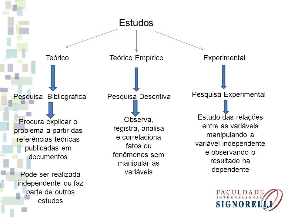 Estudos TeóricoTeórico EmpíricoExperimental Pesquisa BibliográficaPesquisa Descritiva Pesquisa Experimental Procura explicar o problema a partir das r