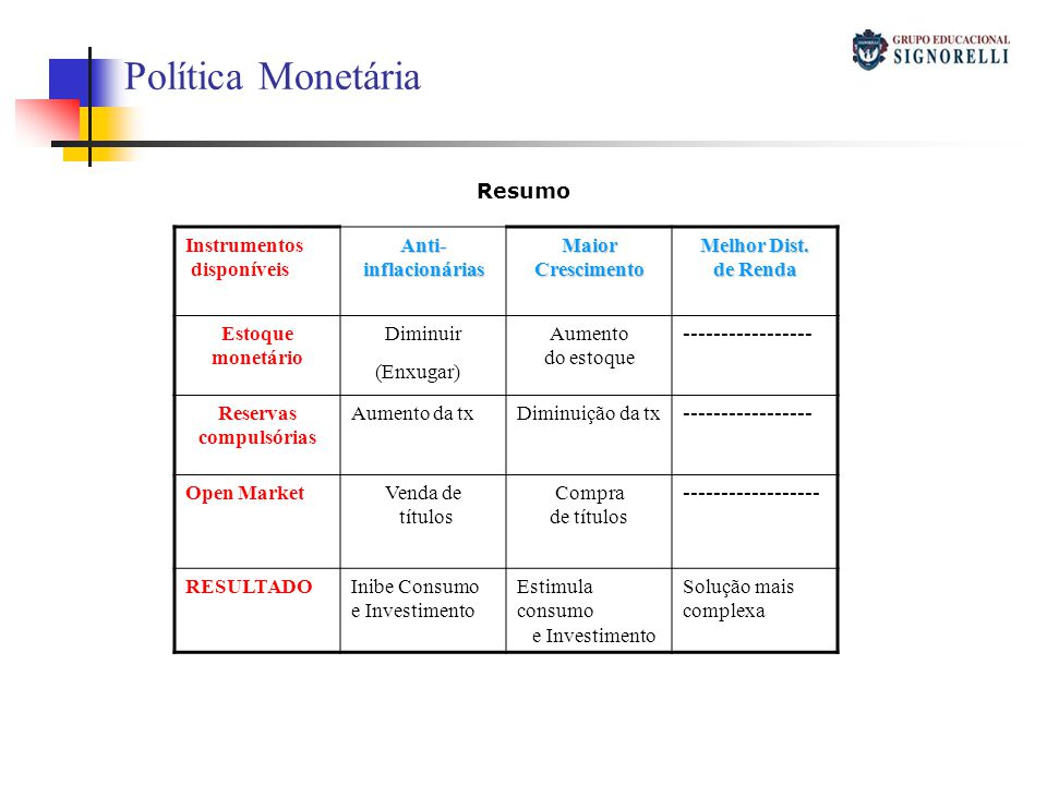 Política Monetária Resumo Instrumentos disponíveisAnti-inflacionáriasMaiorCrescimento Melhor Dist. de Renda Estoque monetário Diminuir (Enxugar) ) Aum