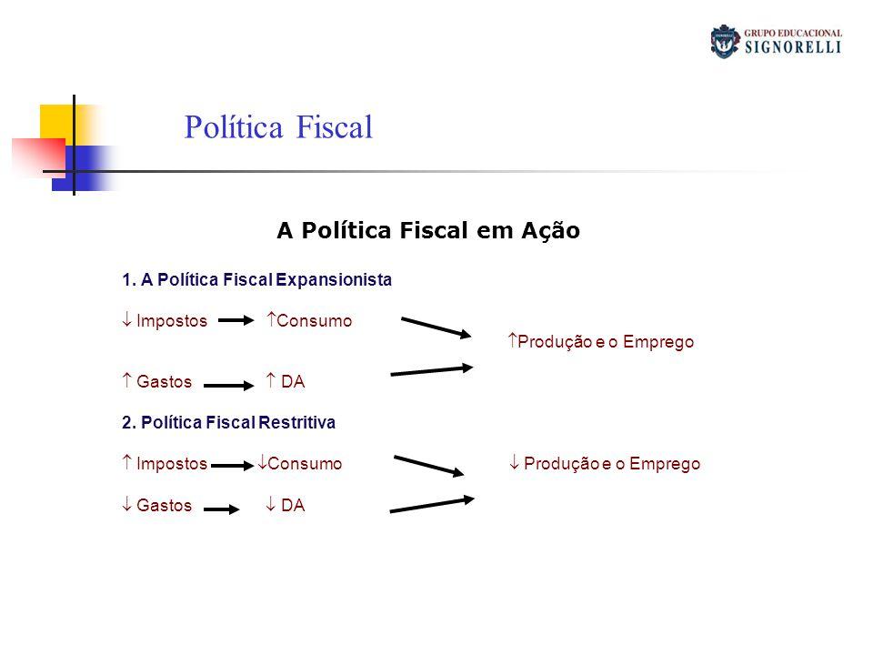 A Política Fiscal em Ação 1. A Política Fiscal Expansionista Impostos Consumo Produção e o Emprego Gastos DA 2. Política Fiscal Restritiva Impostos Co