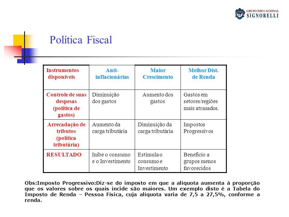 Instrumentos disponíveisAnti-inflacionáriasMaiorCrescimento Melhor Dist. de Renda Controle de suas despesas (política de gastos) Diminuição dos gastos