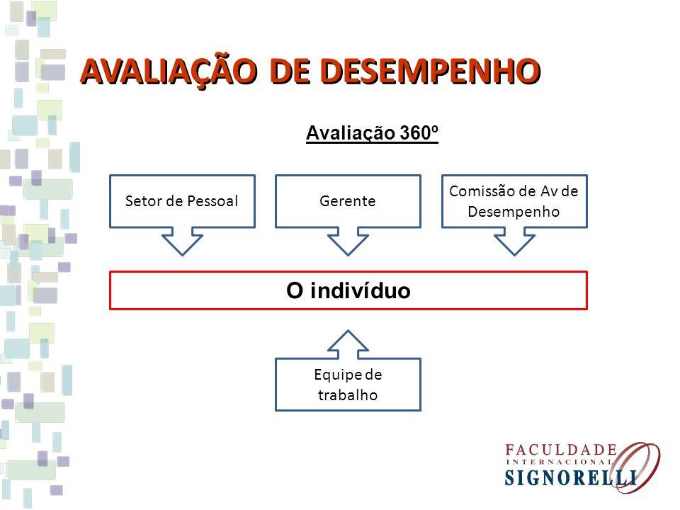 Avaliação 360º AVALIAÇÃO DE DESEMPENHO GerenteSetor de Pessoal Comissão de Av de Desempenho O indivíduo Equipe de trabalho