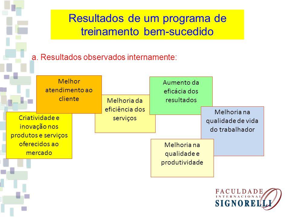 Resultados de um programa de treinamento bem-sucedido a. Resultados observados internamente: Melhoria da eficiência dos serviços Aumento da eficácia d