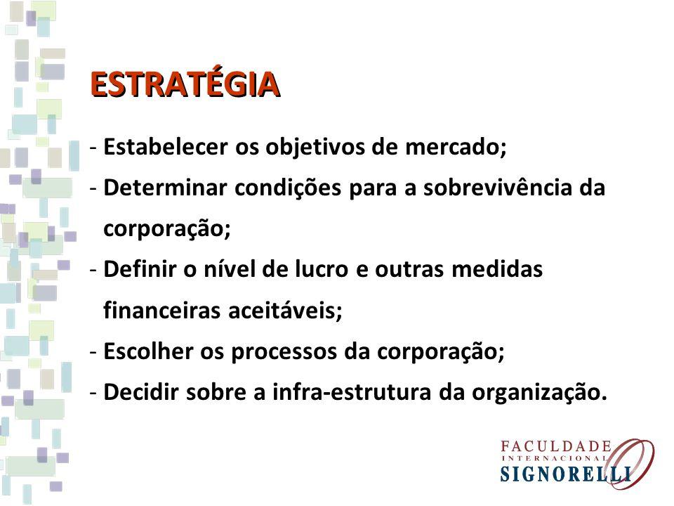 ESTRATÉGIA -Estabelecer os objetivos de mercado; -Determinar condições para a sobrevivência da corporação; -Definir o nível de lucro e outras medidas
