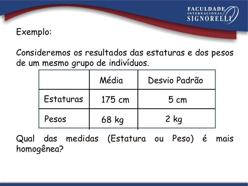 Solução Estaturas Pesos MédiaDesvio Padrão 175 cm5 cm 68 kg 2 kg Para as Estaturas: σ x C = ___ v 5.100 175 = = 2,85% Para os Pesos: σ x C = ___ v 2.100 68 = = 2,94% A grandeza que é mais homogênea é a Estatura.
