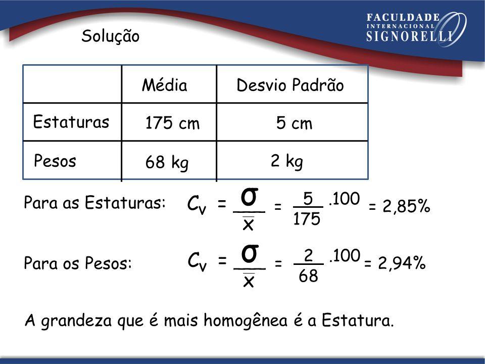 Solução Estaturas Pesos MédiaDesvio Padrão 175 cm5 cm 68 kg 2 kg Para as Estaturas: σ x C = ___ v 5.100 175 = = 2,85% Para os Pesos: σ x C = ___ v 2.1