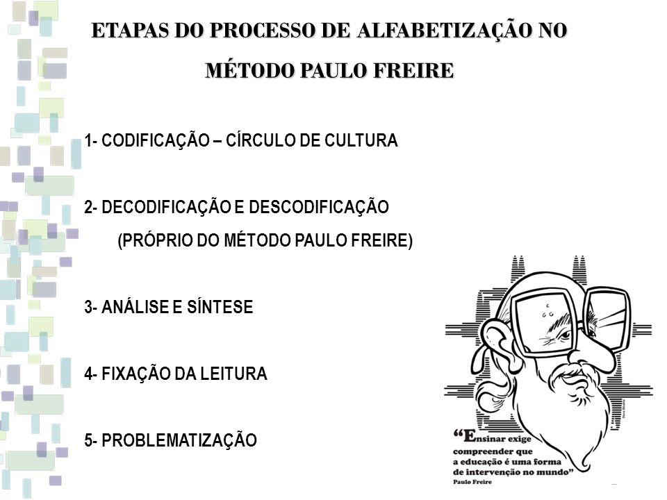 ETAPAS DO PROCESSO DE ALFABETIZAÇÃO NO MÉTODO PAULO FREIRE 1- CODIFICAÇÃO – CÍRCULO DE CULTURA 2- DECODIFICAÇÃO E DESCODIFICAÇÃO (PRÓPRIO DO MÉTODO PA
