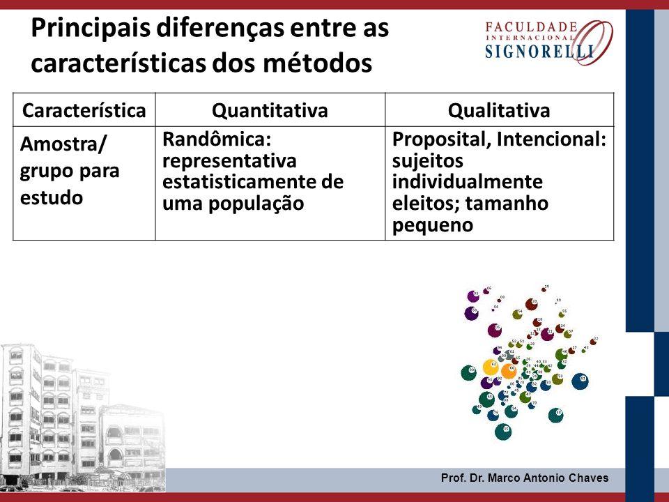 Prof. Dr. Marco Antonio Chaves Principais diferenças entre as características dos métodos CaracterísticaQuantitativaQualitativa Amostra/ grupo para es
