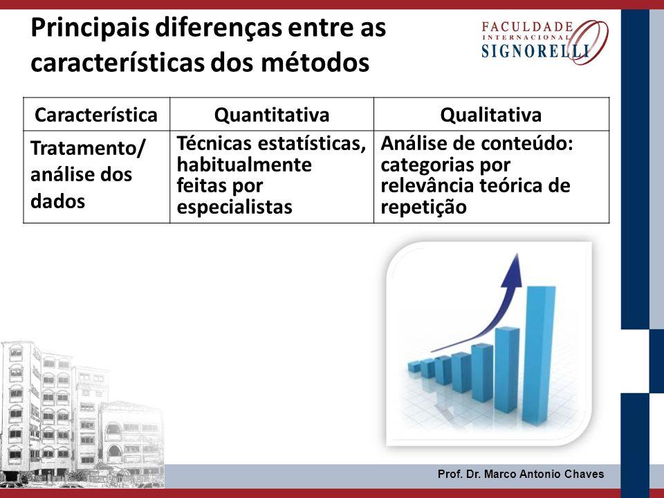 Prof. Dr. Marco Antonio Chaves Principais diferenças entre as características dos métodos CaracterísticaQuantitativaQualitativa Tratamento/ análise do