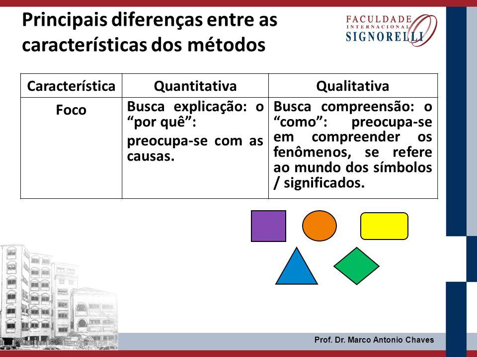 Prof. Dr. Marco Antonio Chaves Principais diferenças entre as características dos métodos CaracterísticaQuantitativaQualitativa Foco Busca explicação: