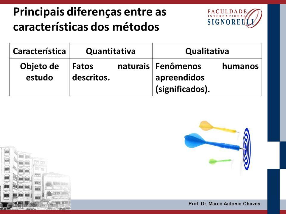 Prof. Dr. Marco Antonio Chaves Principais diferenças entre as características dos métodos CaracterísticaQuantitativaQualitativa Objeto de estudo Fatos