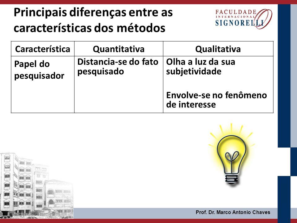 Prof. Dr. Marco Antonio Chaves Principais diferenças entre as características dos métodos CaracterísticaQuantitativaQualitativa Papel do pesquisador D