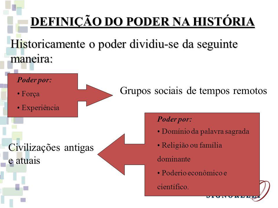 DEFINIÇÃO DO PODER NA HISTÓRIA Historicamente o poder dividiu-se da seguinte maneira: Poder por: Força Experiência Grupos sociais de tempos remotos Po