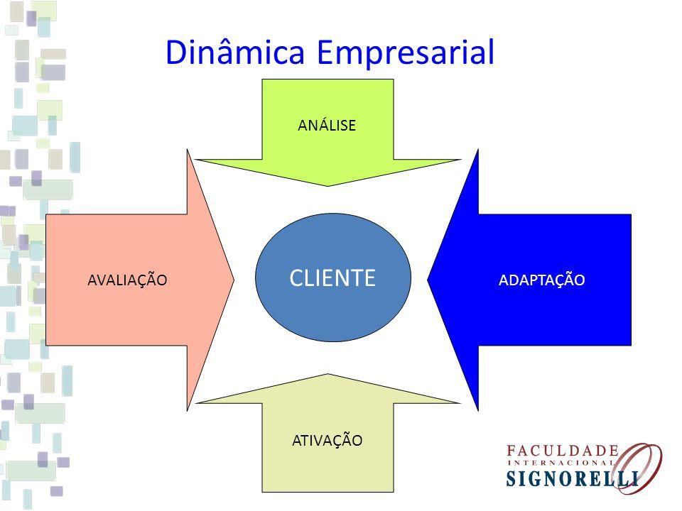 Dinâmica Empresarial CLIENTE AVALIAÇÃO ANÁLISE ATIVAÇÃO ADAPTAÇÃO