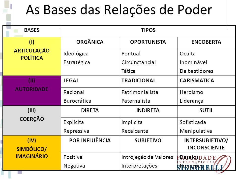 As Bases das Relações de Poder BASESTIPOS (I) ARTICULAÇÃO POLÍTICA ORGÂNICAOPORTUNISTAENCOBERTA Ideológica Estratégica Pontual Circunstancial Tática O