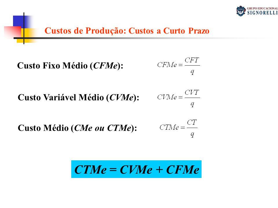 Custo Fixo Médio (CFMe): Custo Variável Médio (CVMe): Custo Médio (CMe ou CTMe): CTMe = CVMe + CFMe Custos de Produção: Custos a Curto Prazo