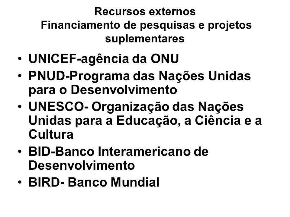 Recursos externos Financiamento de pesquisas e projetos suplementares UNICEF-agência da ONU PNUD-Programa das Nações Unidas para o Desenvolvimento UNE