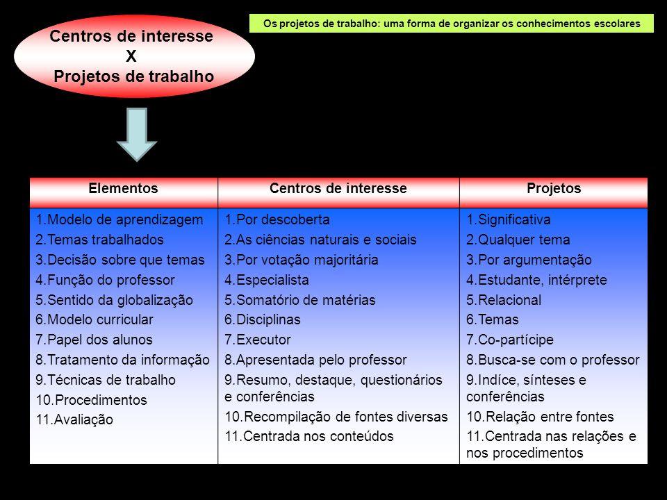 ElementosCentros de interesseProjetos 1.Modelo de aprendizagem 2.Temas trabalhados 3.Decisão sobre que temas 4.Função do professor 5.Sentido da global