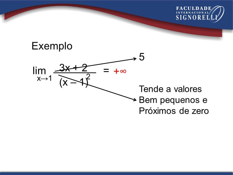 Exemplo lim = x1 3x + 2 (x – 1) 2 5 Tende a valores Bem pequenos e Próximos de zero +