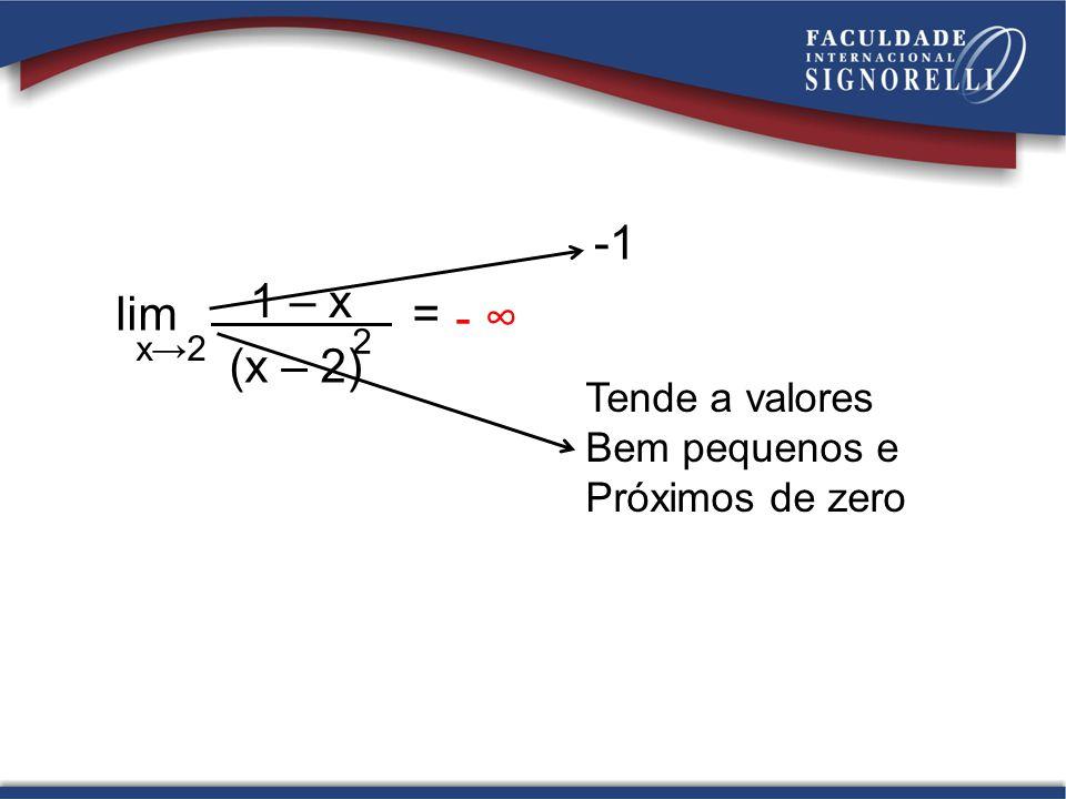 Tende a valores Bem pequenos e Próximos de zero lim = x2 1 – x (x – 2) 2 -