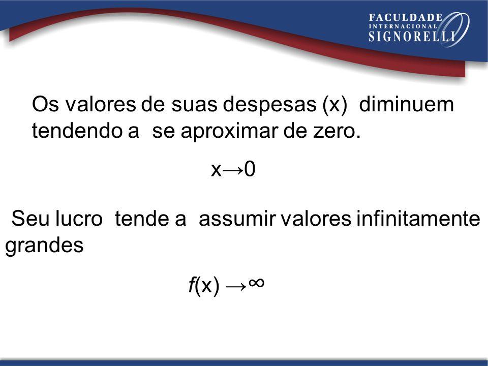Os valores de suas despesas (x) diminuem tendendo a se aproximar de zero. Seu lucro tende a assumir valores infinitamente grandes x0 f(x)
