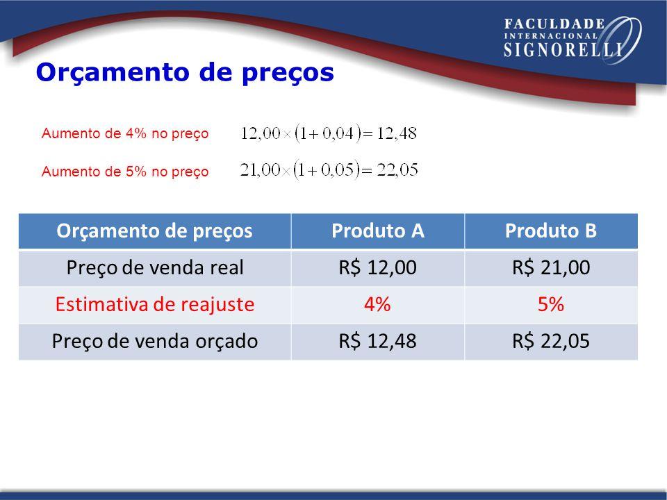 Orçamento de preços Produto AProduto B Preço de venda realR$ 12,00R$ 21,00 Estimativa de reajuste4%5% Preço de venda orçadoR$ 12,48R$ 22,05 Aumento de 4% no preço Aumento de 5% no preço