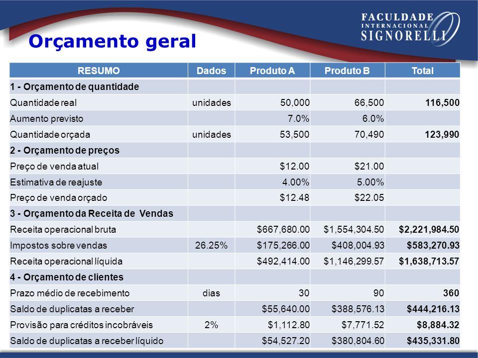 RESUMODadosProduto AProduto BTotal 1 - Orçamento de quantidade Quantidade realunidades 50,00066,500116,500 Aumento previsto7.0%6.0% Quantidade orçadaunidades 53,50070,490 123,990 2 - Orçamento de preços Preço de venda atual $12.00 $21.00 Estimativa de reajuste4.00%5.00% Preço de venda orçado $12.48 $22.05 3 - Orçamento da Receita de Vendas Receita operacional bruta $667,680.00$1,554,304.50$2,221,984.50 Impostos sobre vendas26.25% $175,266.00 $408,004.93 $583,270.93 Receita operacional líquida $492,414.00$1,146,299.57$1,638,713.57 4 - Orçamento de clientes Prazo médio de recebimentodias3090360 Saldo de duplicatas a receber $55,640.00 $388,576.13 $444,216.13 Provisão para créditos incobráveis2% $1,112.80 $7,771.52 $8,884.32 Saldo de duplicatas a receber líquido $54,527.20 $380,804.60 $435,331.80 Orçamento geral