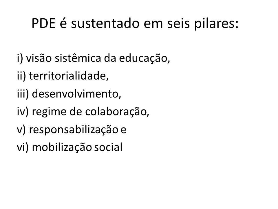 PDE é sustentado em seis pilares: i) visão sistêmica da educação, ii) territorialidade, iii) desenvolvimento, iv) regime de colaboração, v) responsabi