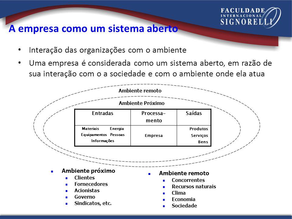 A empresa como um sistema aberto Interação das organizações com o ambiente Uma empresa é considerada como um sistema aberto, em razão de sua interação
