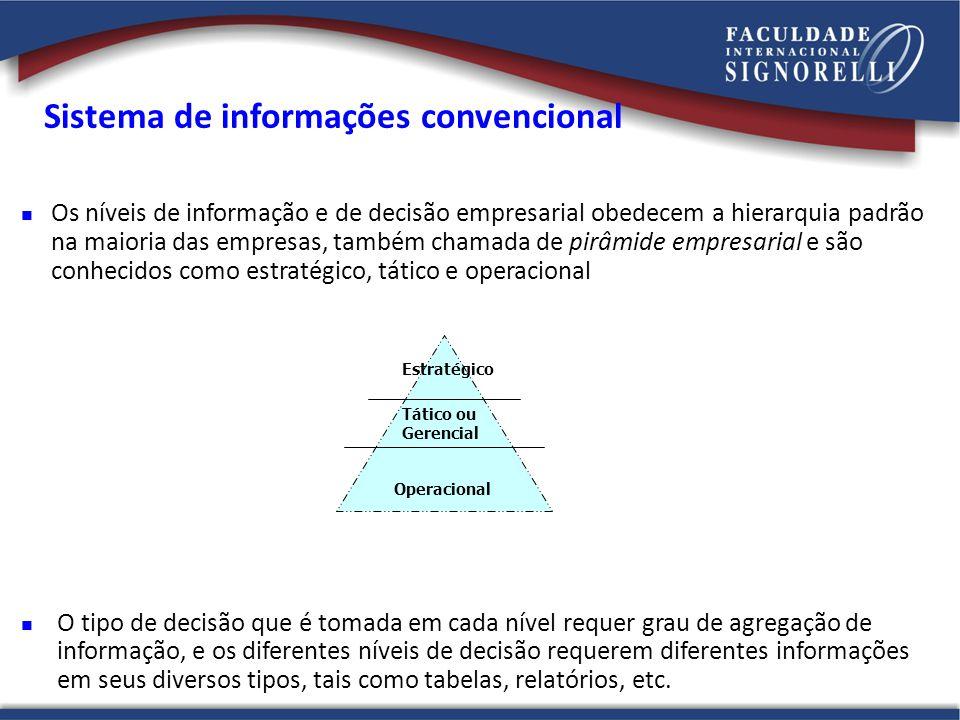 Sistema de informações convencional Os níveis de informação e de decisão empresarial obedecem a hierarquia padrão na maioria das empresas, também cham