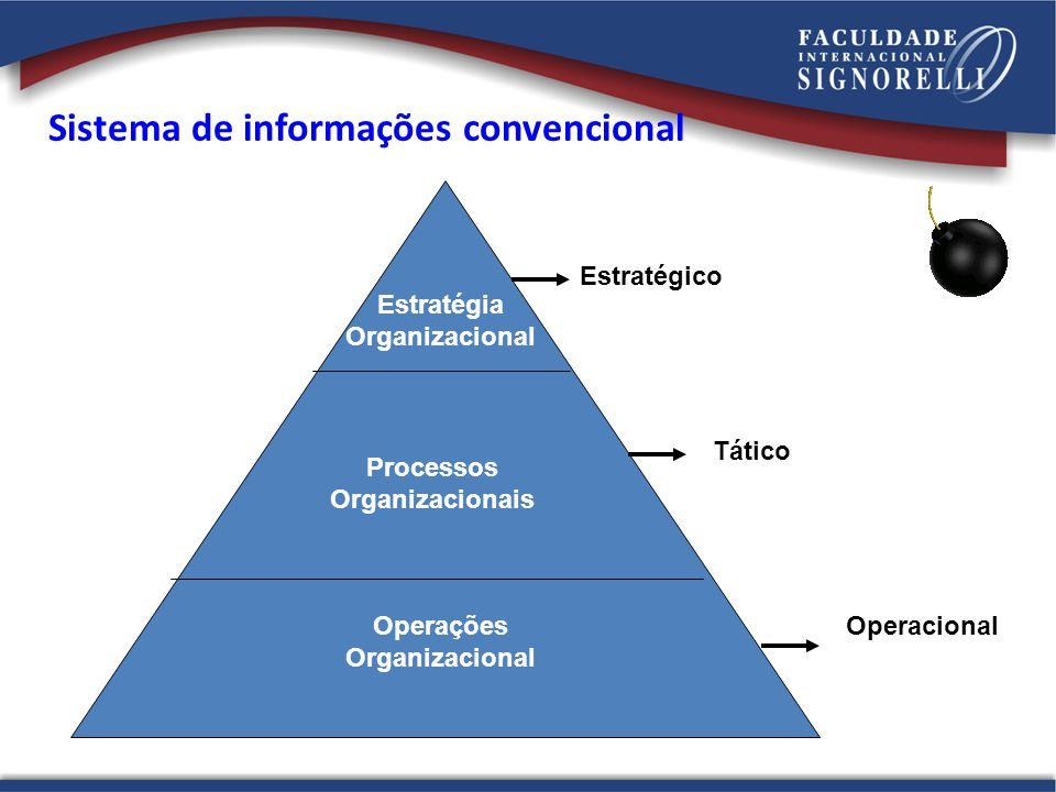 Estratégia Organizacional Processos Organizacionais Operações Organizacional Estratégico Tático Operacional Sistema de informações convencional