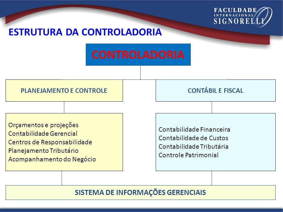 CONTROLADORIA PLANEJAMENTO E CONTROLECONTÁBIL E FISCAL Orçamentos e projeções Contabilidade Gerencial Centros de Responsabilidade Planejamento Tributá