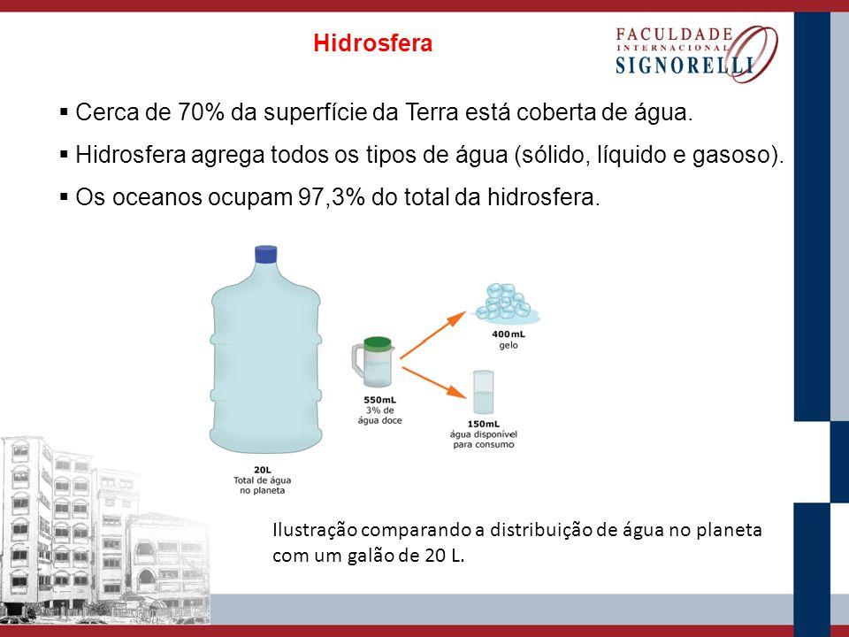 Hidrosfera Cerca de 70% da superfície da Terra está coberta de água. Hidrosfera agrega todos os tipos de água (sólido, líquido e gasoso). Os oceanos o
